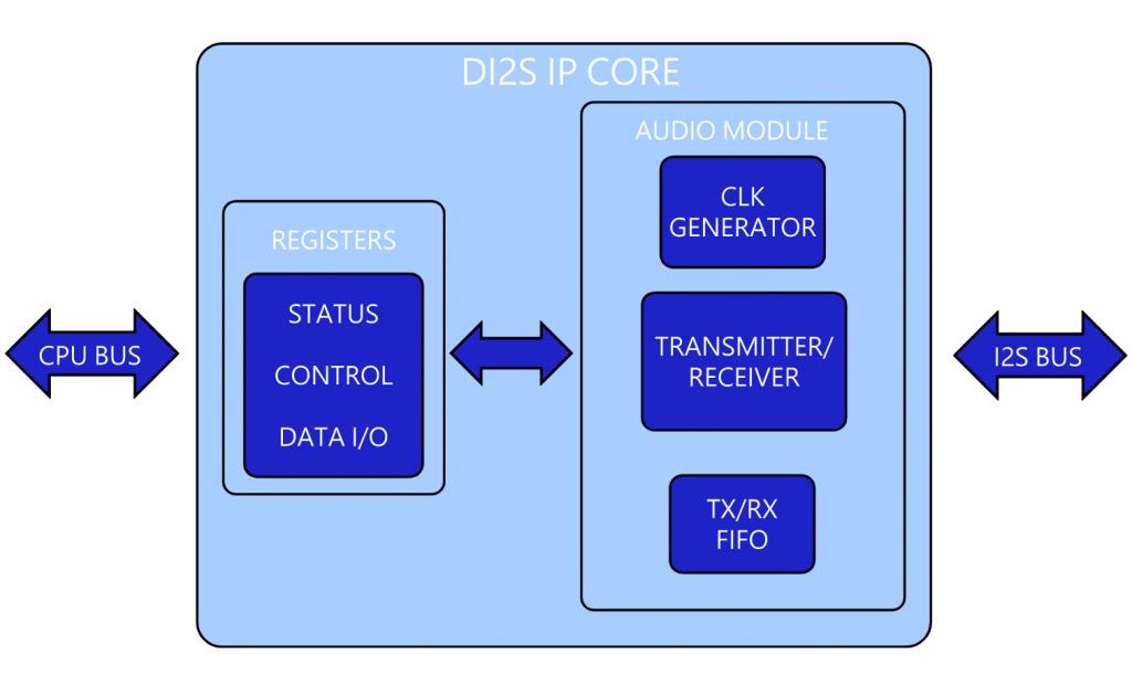 di2s_block_diagram