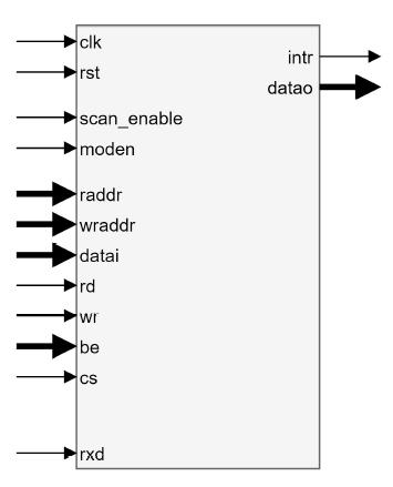 DIRDA symbol